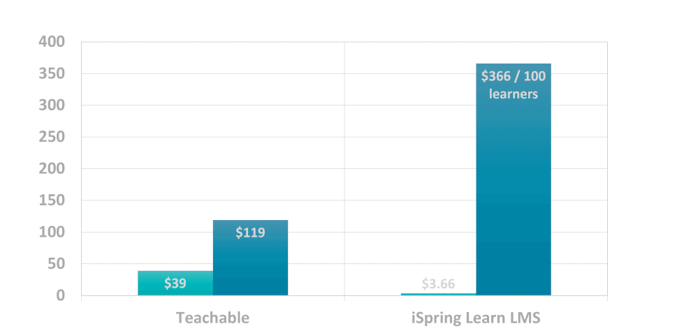 Chart showing Teachable pricing plans alongside iSpring pricing plans.