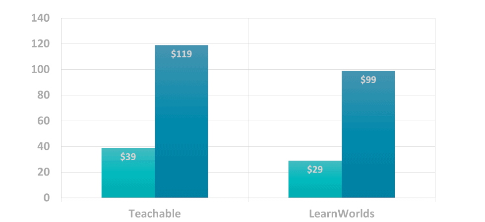 Chart showing Teachable pricing plans alongside LearnWorlds pricing plans.
