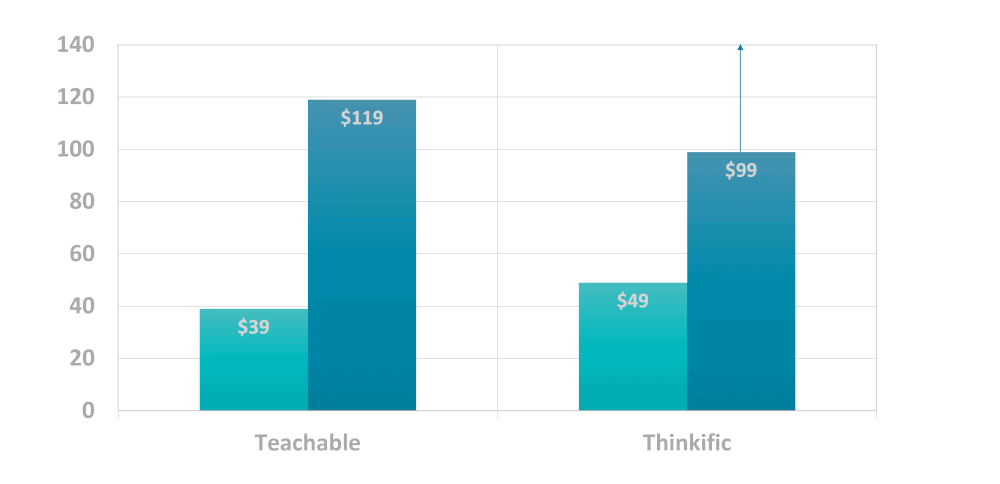 Teachable pricing vs Thinkific pricing
