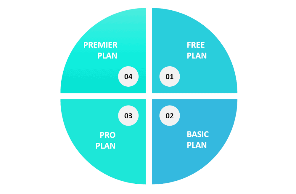 Thinkific pricing graphic showing the 4 plans you can choose from