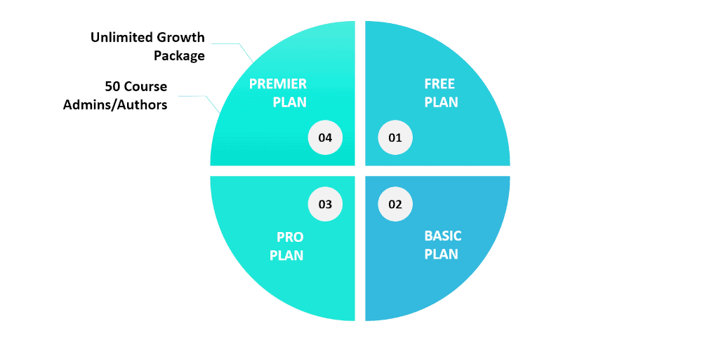 Graphic showing a couple of features for the Thinkific Premier plan