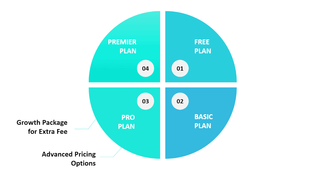 Graphic showing a couple of features for the Thinkific Pro plan