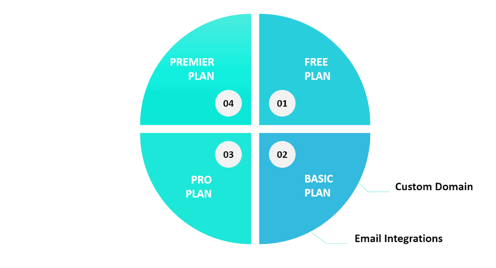 Graphic showing a couple of features for the Thinkific Basic plan