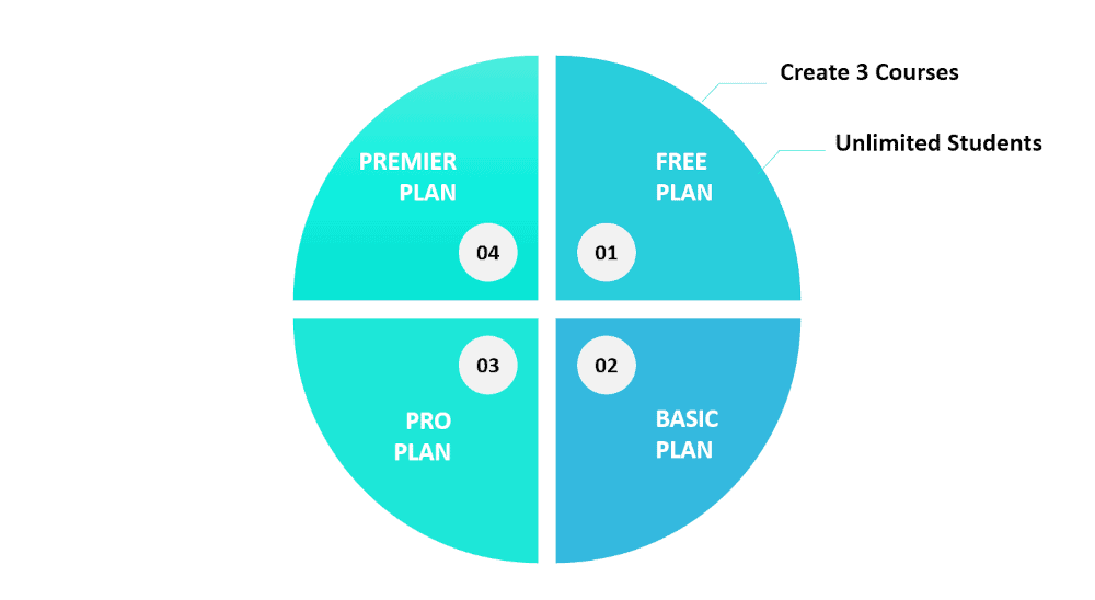 Graphic showing a couple of features for the Thinkific Free plan