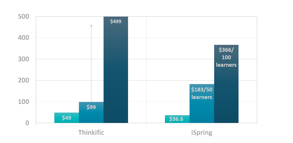 Chart showing Thinkific pricing plans alongside iSpring pricing plans.