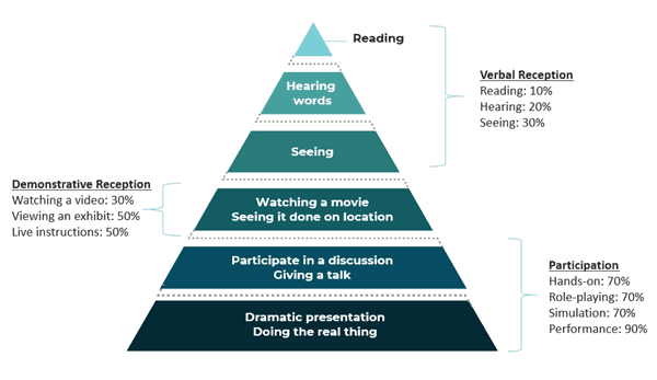 Chart showing participation within the cone of learning.