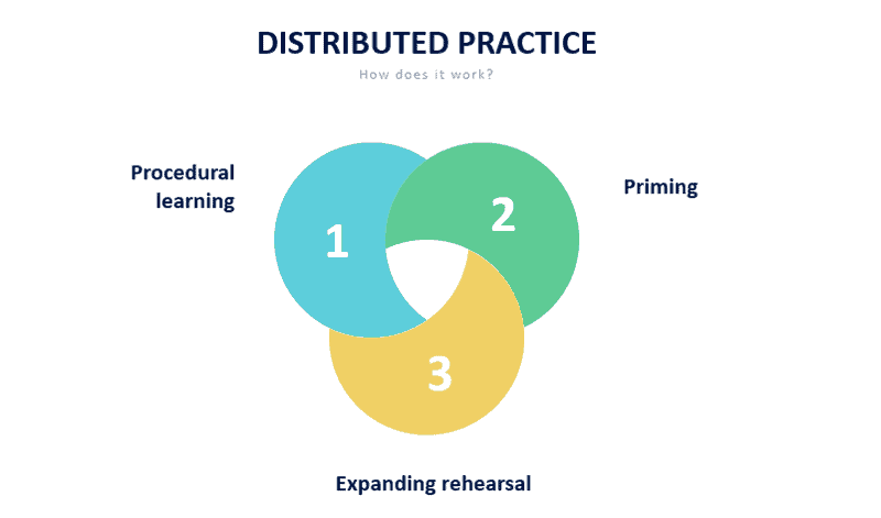 Image showing how distributed practice works.