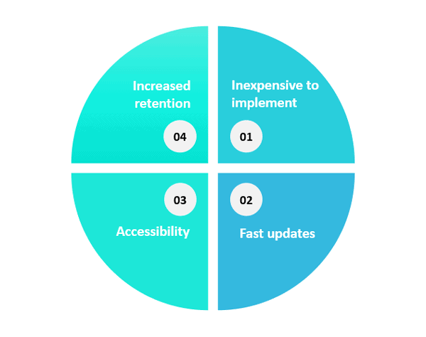 Diagram showing benefits of just-in-time learning