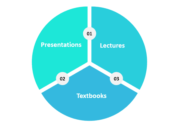 Chart showing passive learning activities.