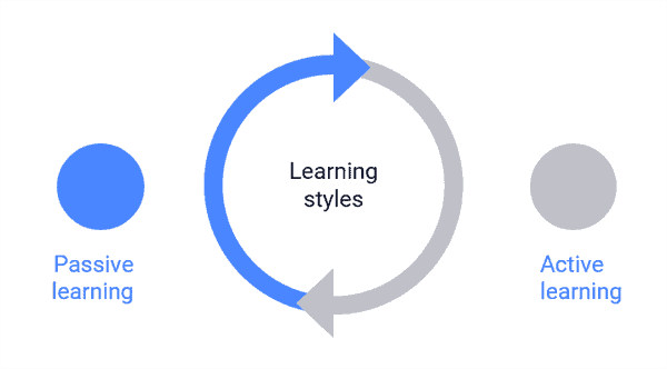 Diagram showing passive vs active learning.